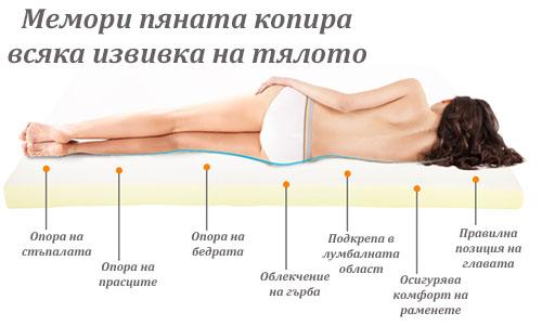 Матраци с мемори пяна - подкрепа на тялото