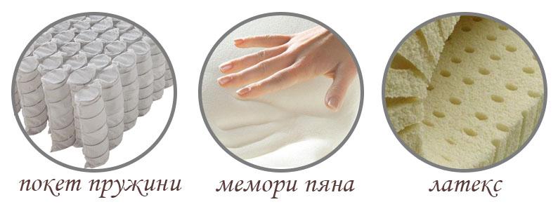 Материали за матраци